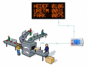 üretim bandı sayacı, üretim bandı sayıcı, dijital sayıcı, dijital gösterge, üretim performans takip sistemi, skorbord, skorboard, üretim göstergesi, üretim bantları sistemi , elektronik üretim kontrol panosu , fotoselli adet sayma , üretim saati , üretim takip ve kontrol otomasyonu , üretim bandı sayma , üretim takip panoları, üretim takip panosu, elektronik üretim kontrol panosu, butonla çalışan sayaç, sayıcı göstergesi, üretim sayacı, üretim takip sistemleri, üretim, üretim, takip, kontrol, verimlilik, üretim takip, üretim takip sistemi, üretim izleme, üretim izleme sistemi, iş yerinde verimlilik takibi, üretim panosu, üretim takip panosu, kumanda paneli, kontrol paneli, operatör paneli, yalın üretim, andon, andon sistem, andon sistem otomasyonu, led, led panel, p10 panel, display, ekran, 7 segment, dijital, hedef, gerçek, fark, hata, verim, yüzde, gösterge, sac, su geçirmez panel, parlak ışık, parlak led, kablosuz, rf, rf teknoloji, rf haberleşme, rf bağlantı, kapsama alanı, çekim gücü, wireless, anten, radyo frekansı, frekans, uzaktan kontrol, remote, iletişim, haberleşme, sayaç, sayıcı, üretim sayacı, üretim performans takibi, performans artırma, üretim takibi, performans takibi, ürün sayacı, hatalı ürün sayacı, verim ölçer, üretim yönetim sistemi, veri takibi, veri kaydı, üretim planlama, süreç geliştirme, süreç yönetimi, gerçek zamanlı takip, üretilen ürün sayacı, performans ölçümü, pano sistemleri, gösterge panosu, led pano, led gösterge, fabrika, iş yeri, konfeksiyon, atölye, seri üretim, hata payı, hatalı üretim, online izleme, oee raporları, online oee, üretim yönetim, otomatik veri toplama, teep raporları, overroll equipment effectiveness,